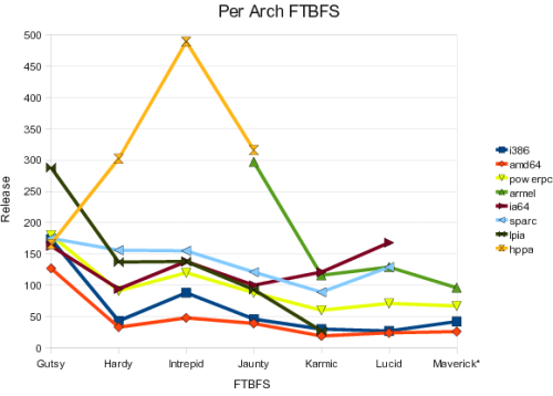 Chart of FTBFS per architecture from Gutsy through Maverick